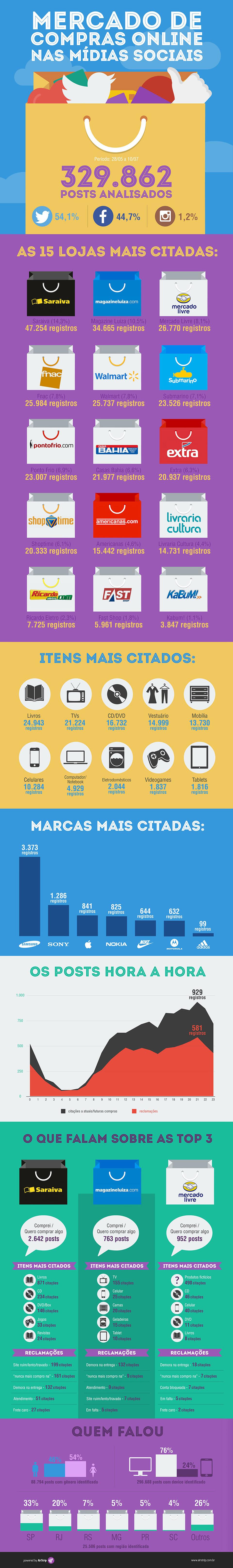 Saraiva e Magazine Luiza são as lojas mais citadas em redes sociais