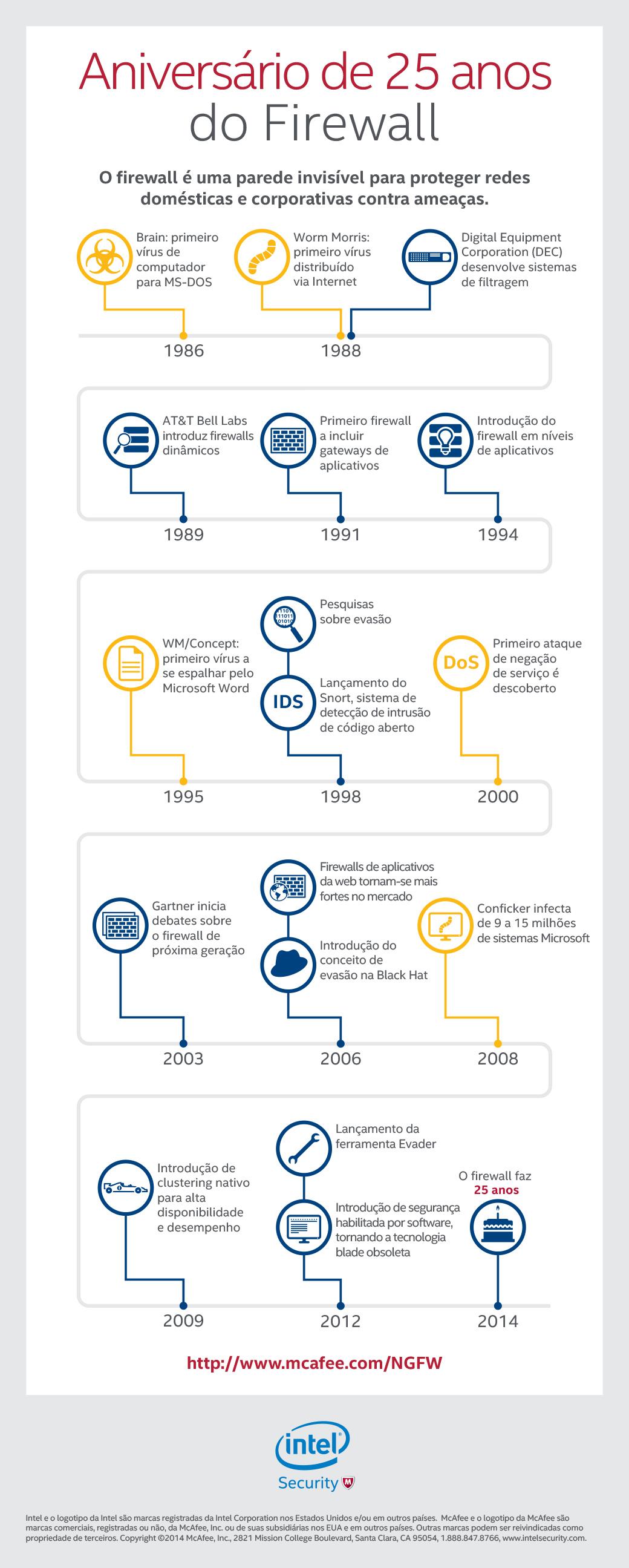 McAfee mostra a evolução do firewall [infográfico]