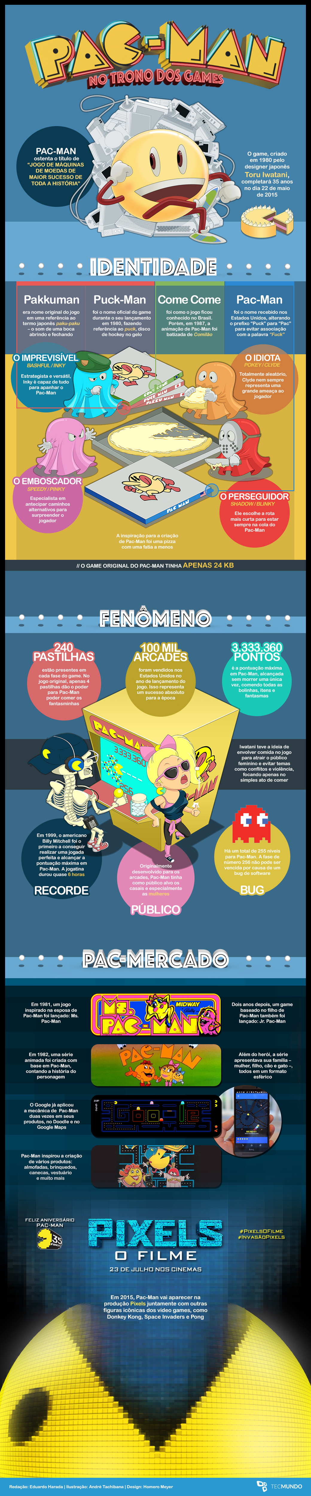 35 anos de Pac-Man: mega curiosidades sobre o maior ícone dos video games