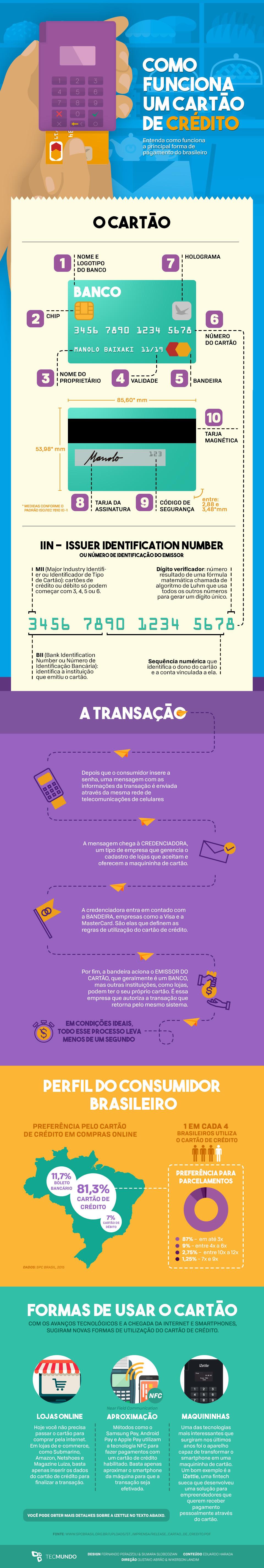 Entenda como funciona um cartão de crédito [infográfico]