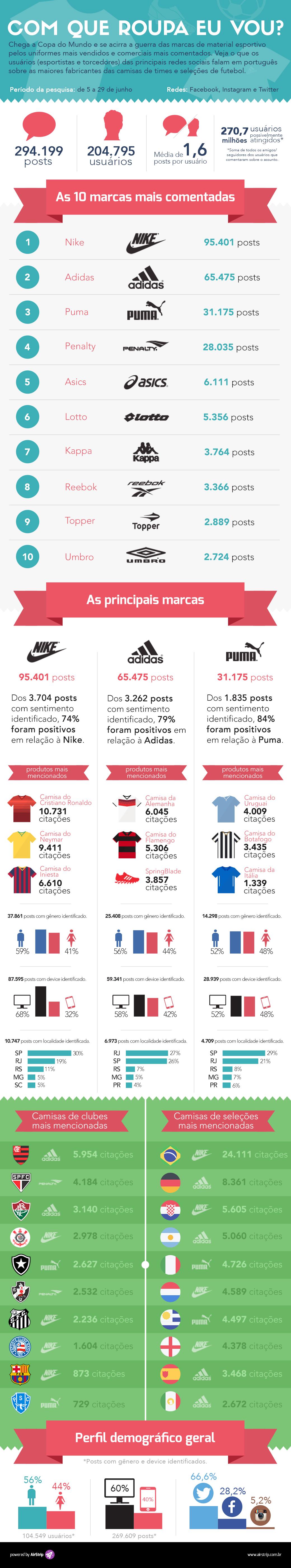 Patrocinadora da Copa, Adidas perde pra Nike em redes sociais [infográfico]
