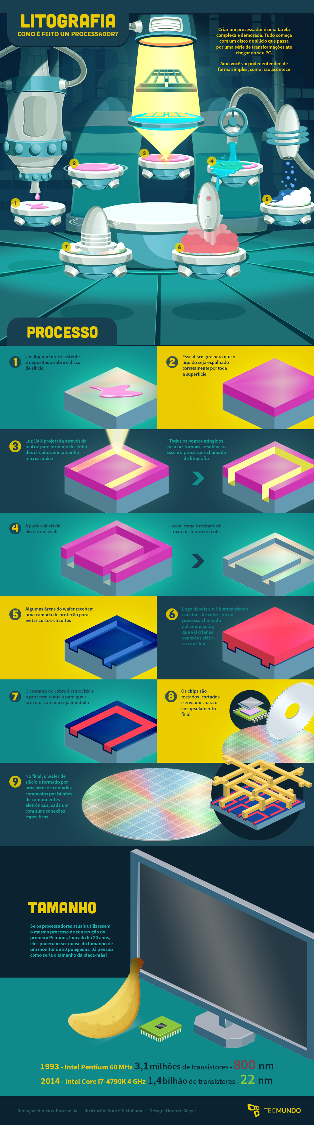 Litografia: como é feito um processador [infográfico]