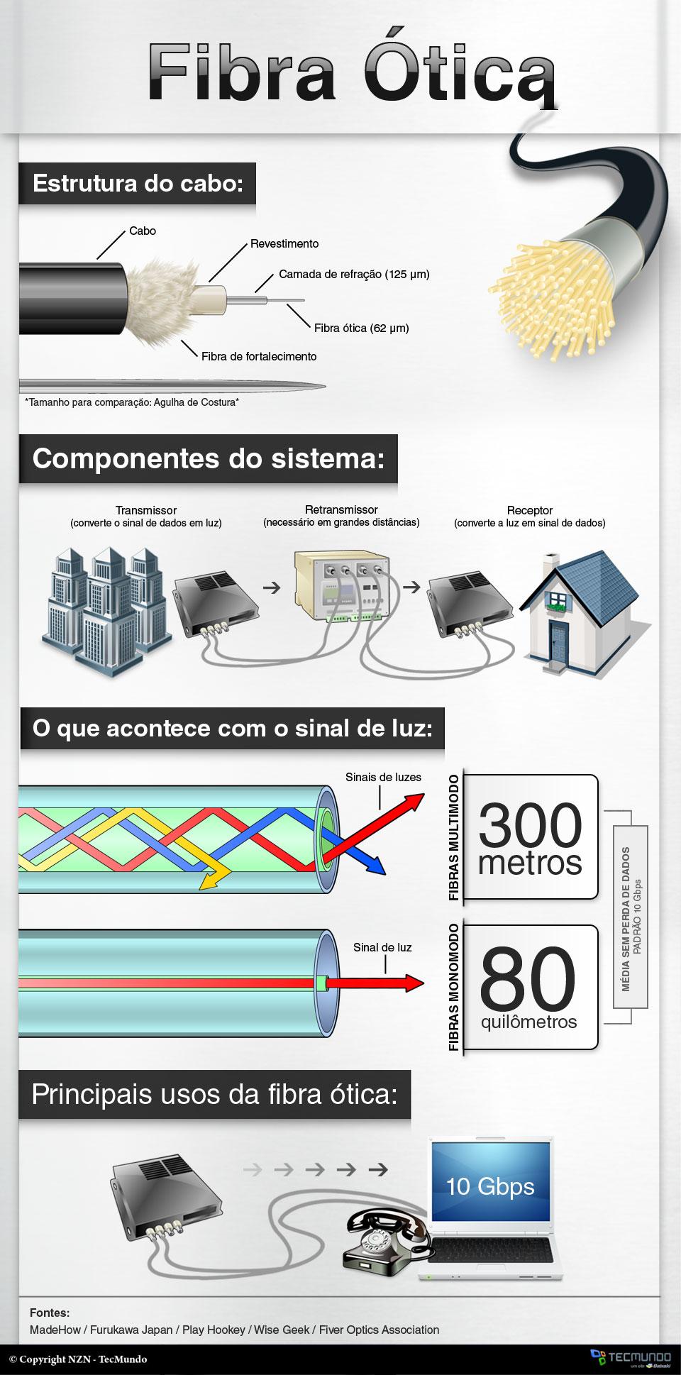 Como funciona a fibra ótica [infográfico]