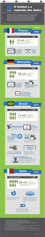Tecnologia e futebol: compare o tráfego de dados nas Copas de 1998 até 2022