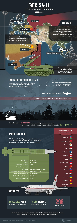 Como funciona o míssil SAM que derrubou um avião na Ucrânia [infográfico]