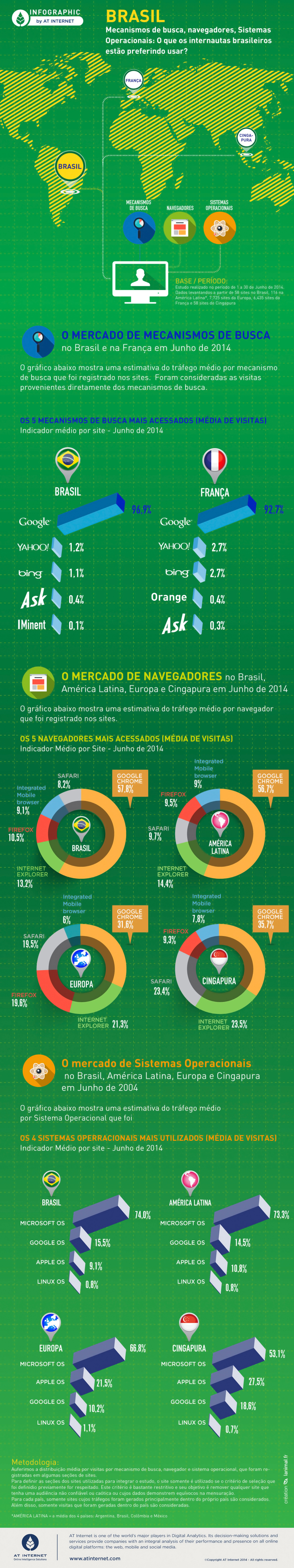 Infográfico mostra comportamento dos brasileiros na internet