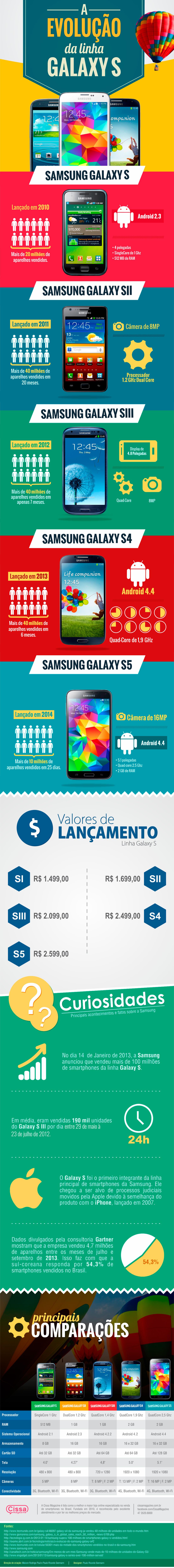 Infográfico mostra a evolução da linha Samsung Galaxy S ao longo dos anos
