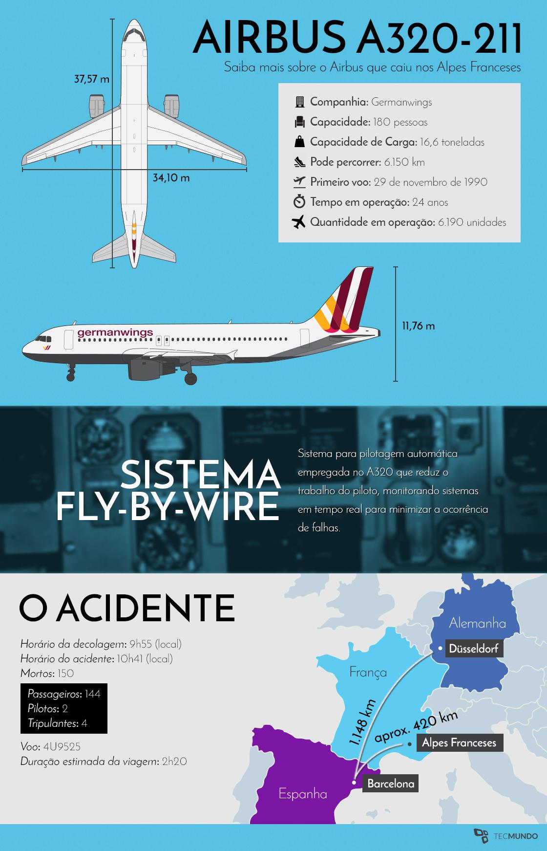 Confira todos os detalhes da tragédia com o Airbus A320 [infográfico]