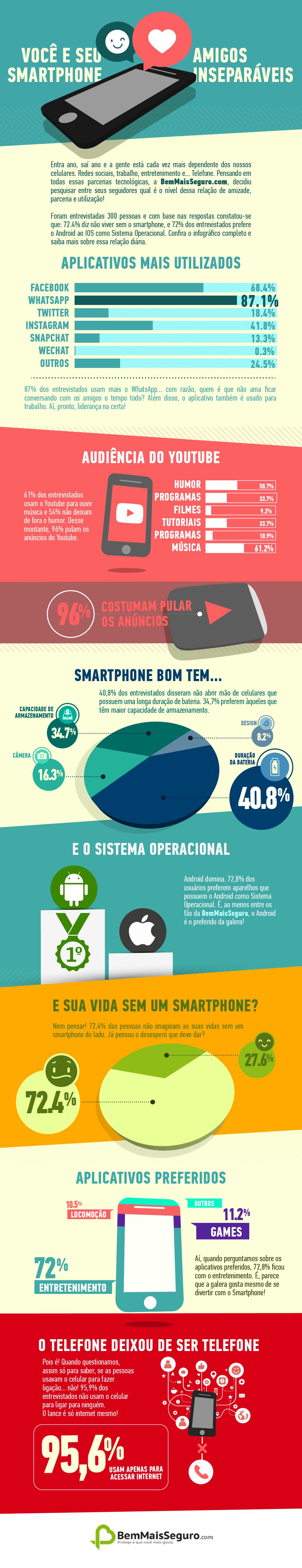 Pesquisa diz que 95,6% dos brasileiros não usam celular para fazer ligações