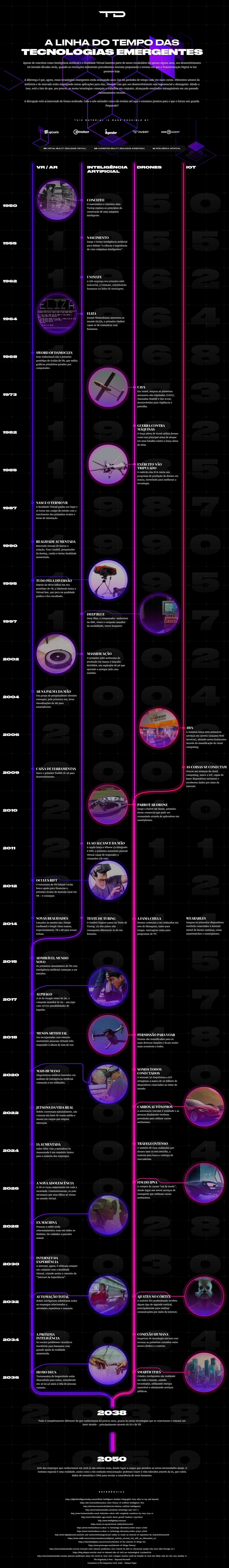 Infográfico traça linha do tempo de tecnologias como VR, drones e IoT