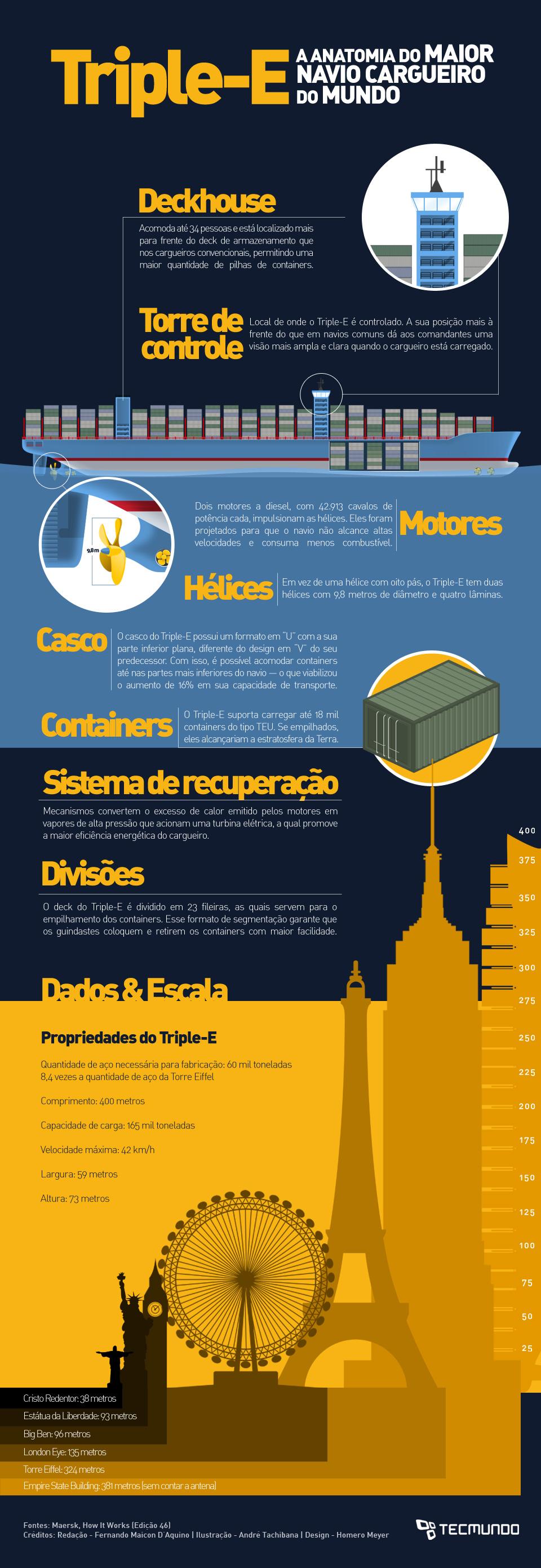 Triple-E: a anatomia do maior navio cargueiro do mundo [infográfico]