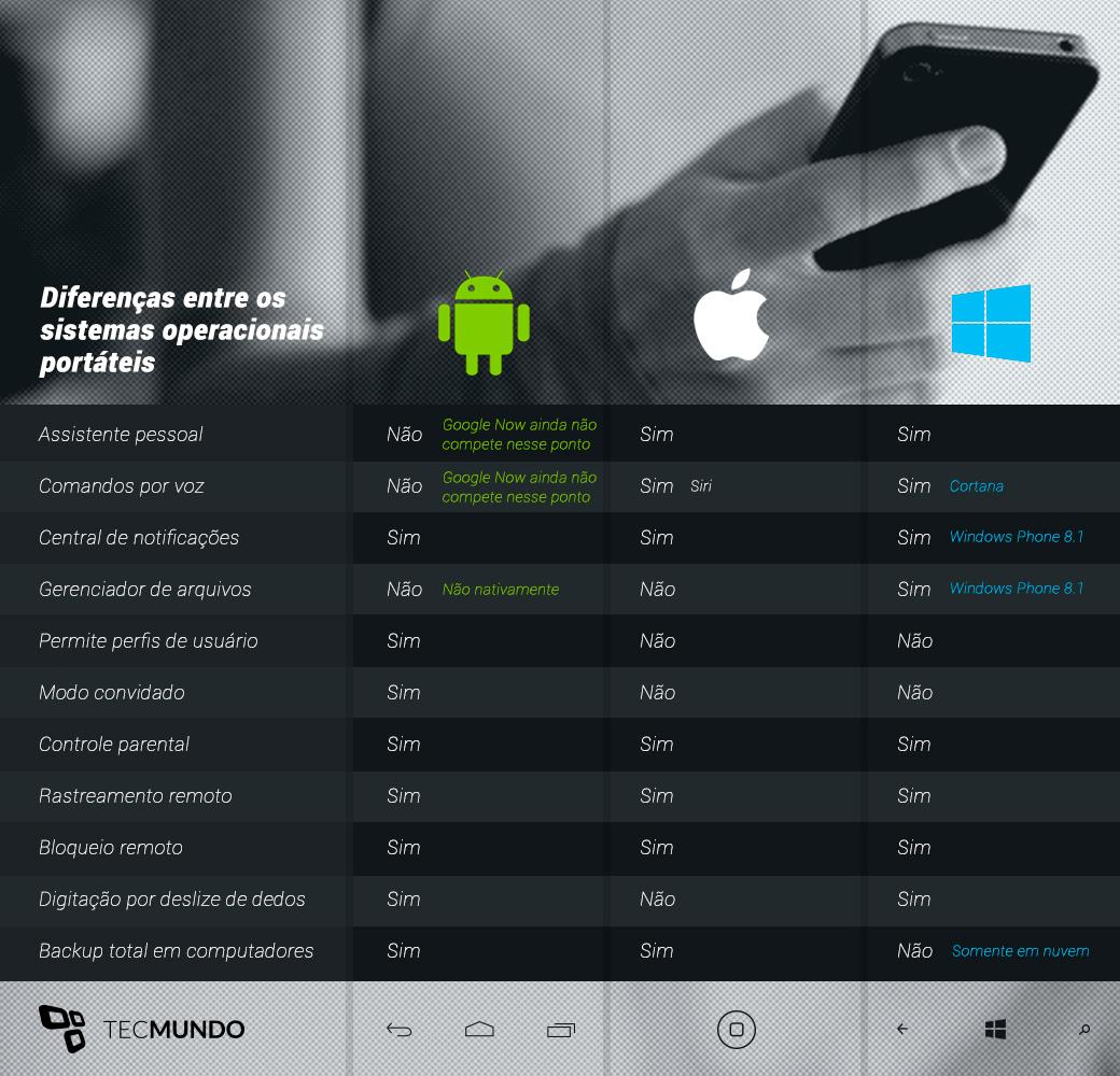 Por que junho será decisivo na guerra entre Android, Windows Phone e iOS?