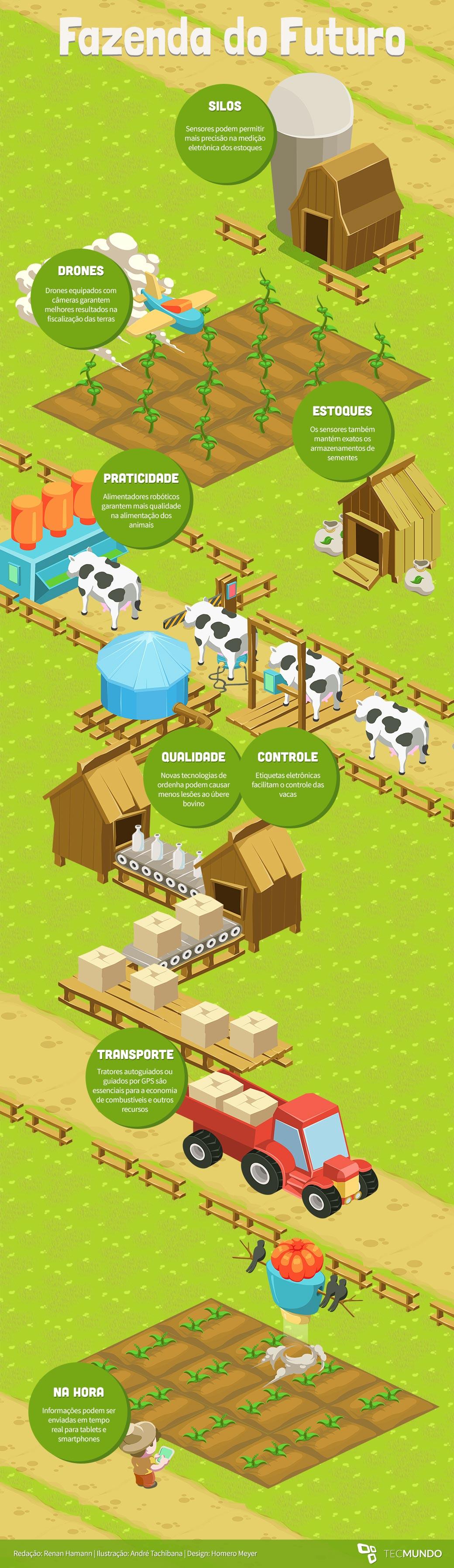 Fazenda do futuro: como a tecnologia está mudando o campo [ilustração]