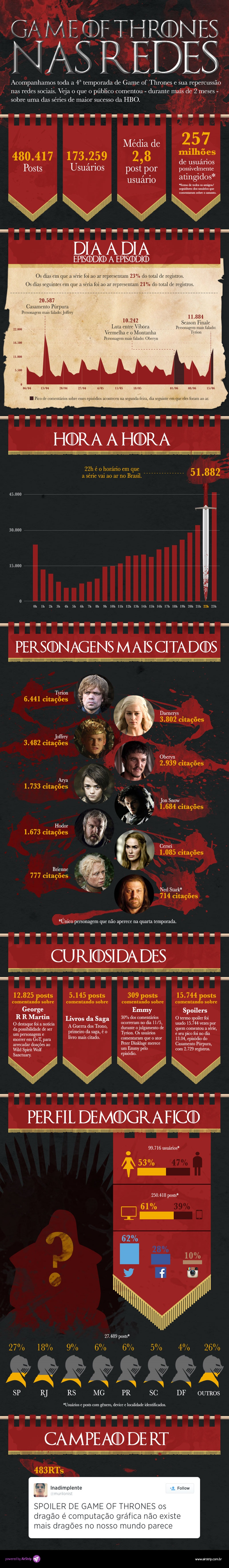 Game of Thrones nas redes sociais: mais de 480 mil postagens em dois meses