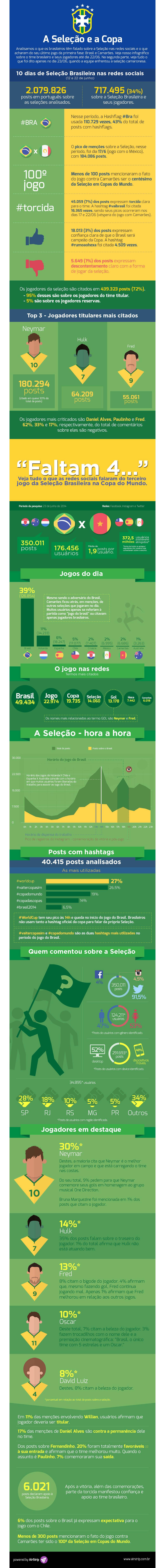 Infográfico: Seleção na Copa gerou mais de 700 mil posts nas redes sociais