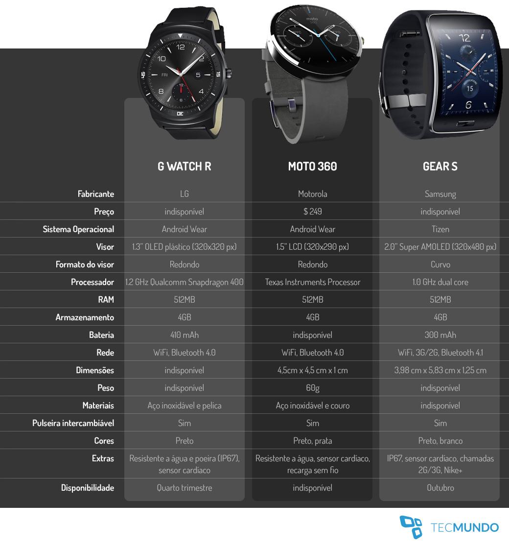 Comparativo: smartwatches LG G Watch R x Motorola Moto 360 x Samsung Gear S