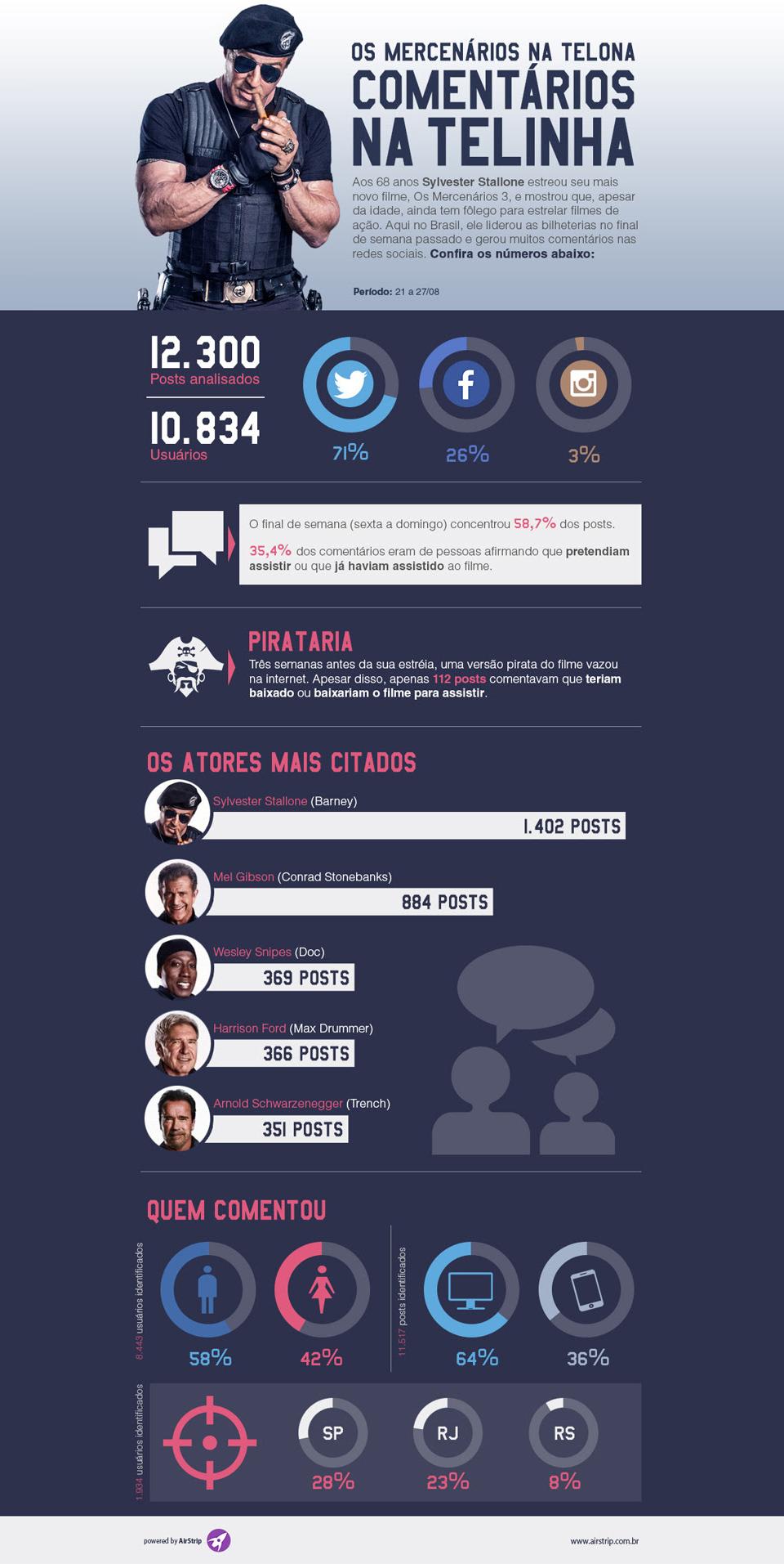 Os Mercenários 3: apenas 1% dos internautas afirmam que baixaram o filme