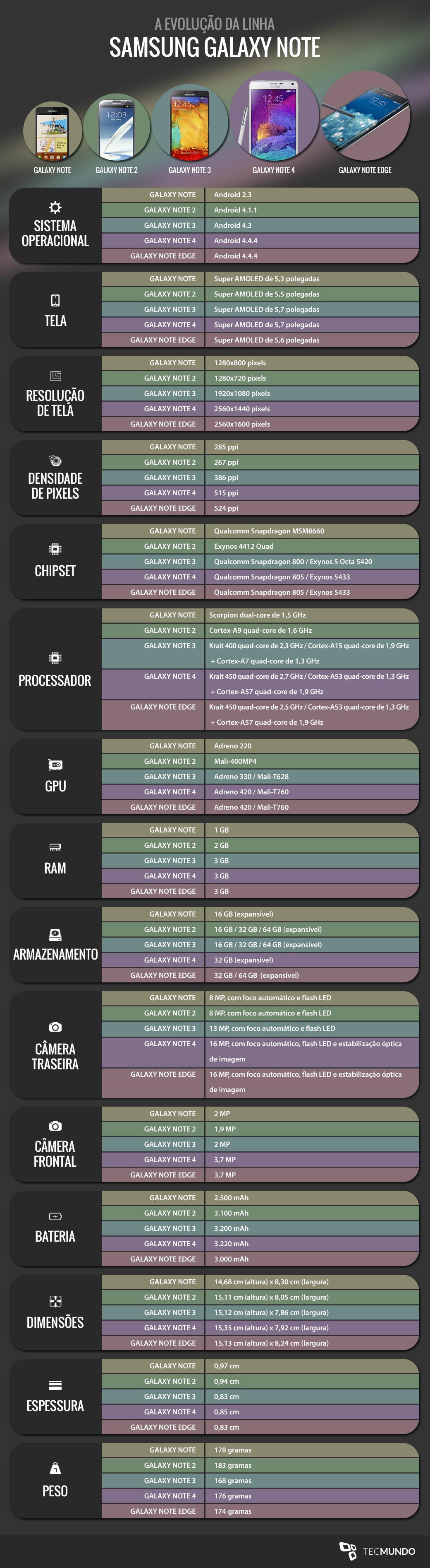 A evolução da linha Samsung Galaxy Note