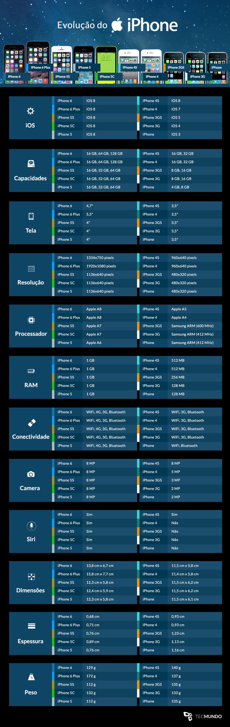 iPhone 6: a evolução da família de smartphones da Apple