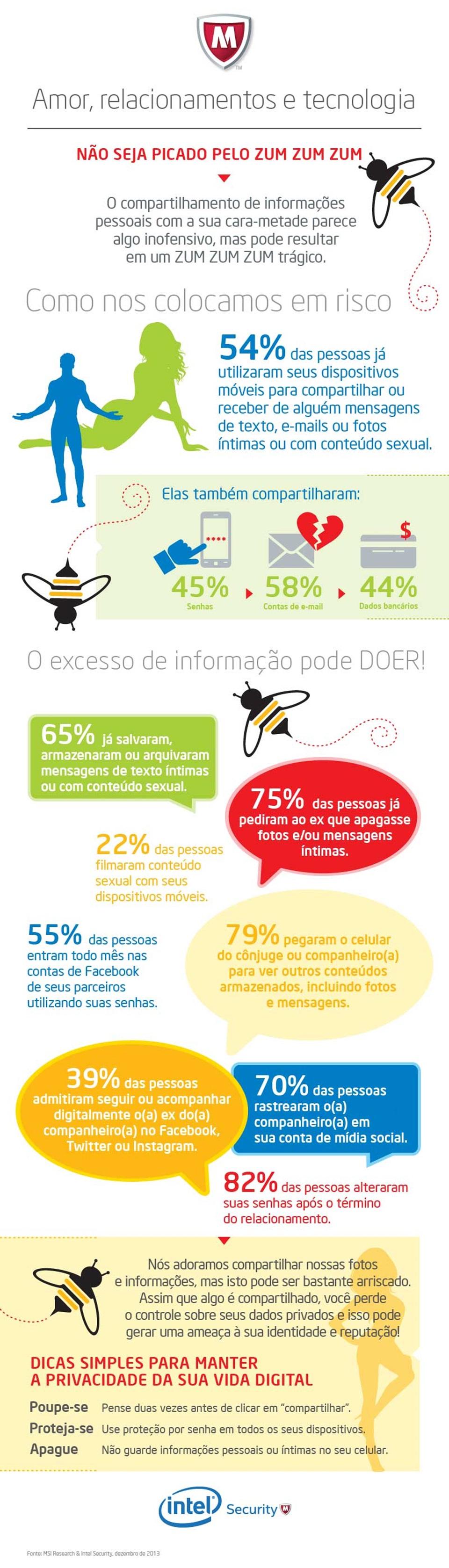 Pesquisa: 62% dos brasileiros compartilham intimidades via mobile