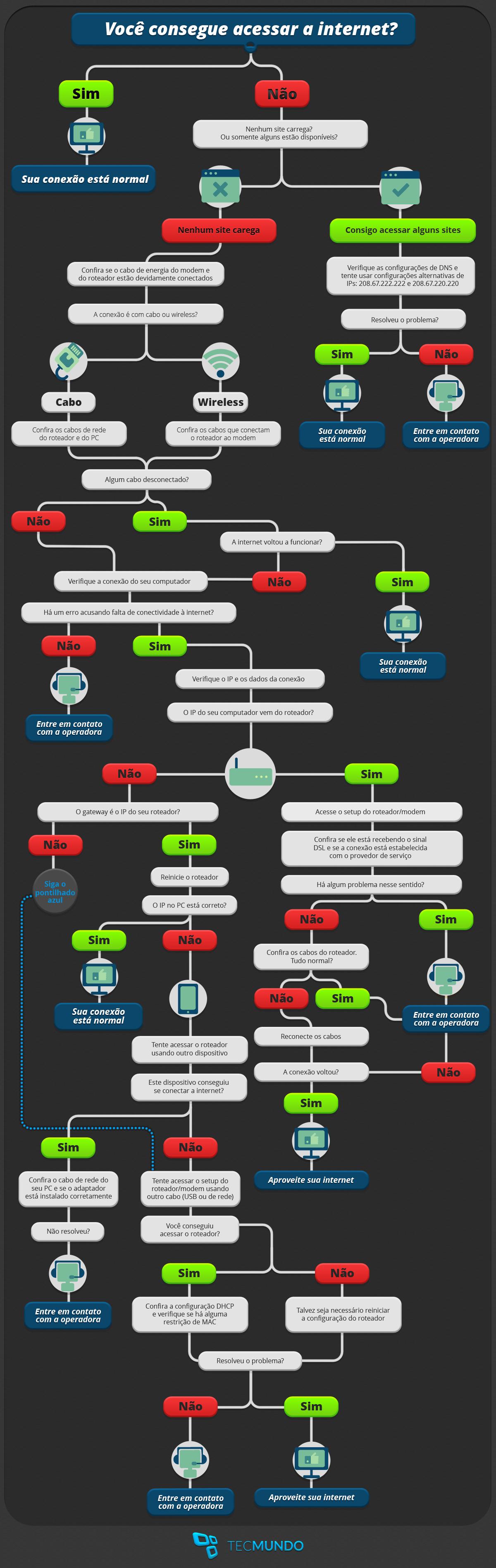 O guia completo para você saber o que fazer quando a sua internet cair
