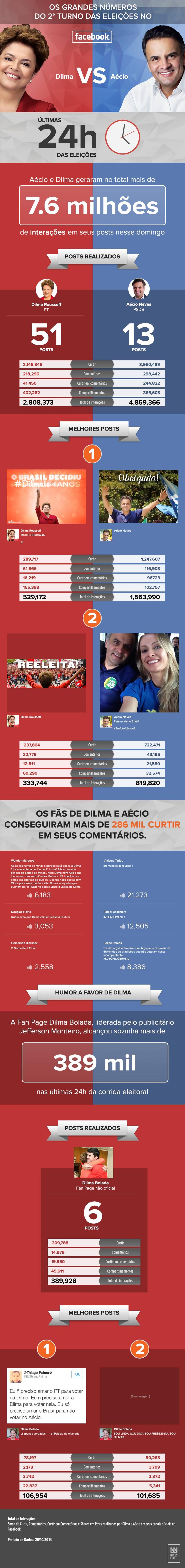 Eleições 2014: infográfico mostra números do Facebook durante o domingo