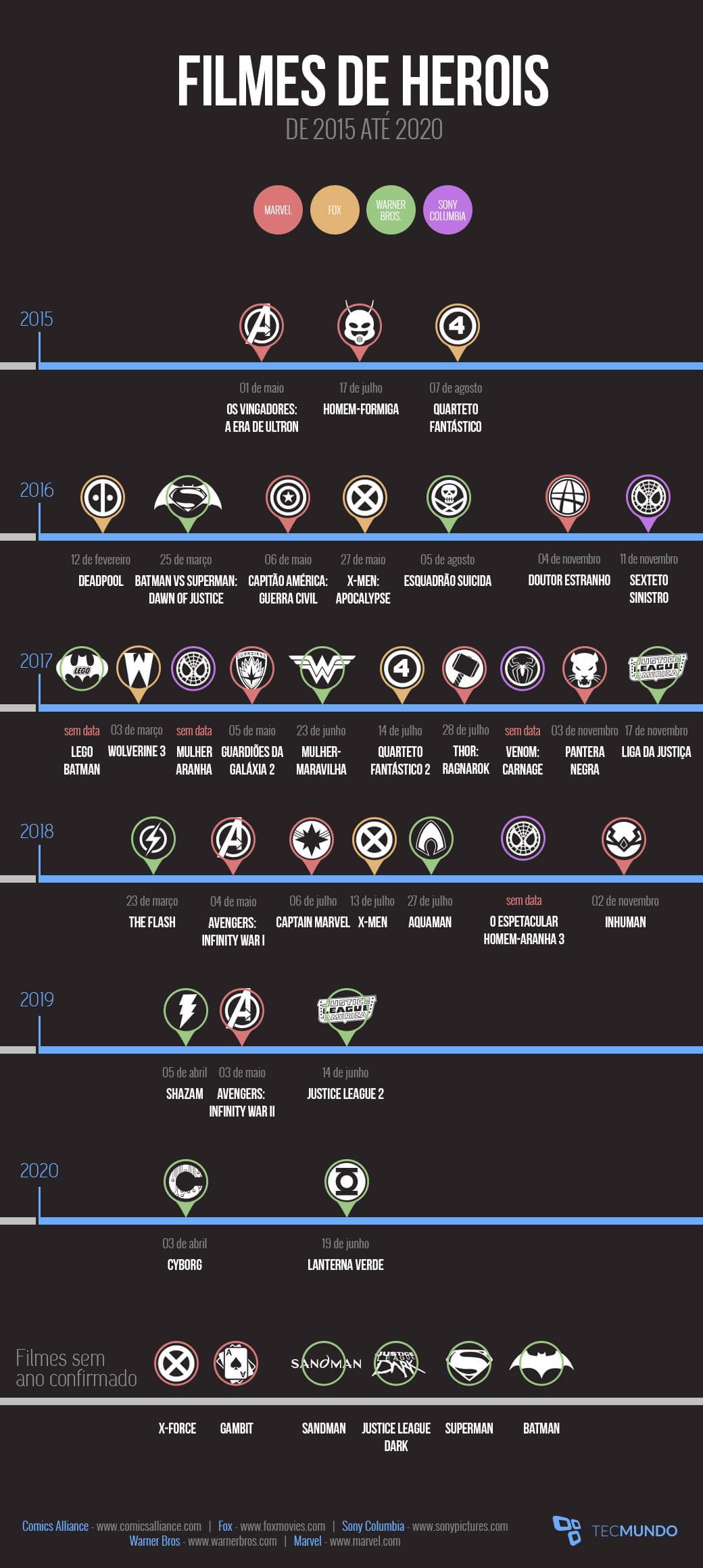 Todos os filmes de super-heróis que estreiam nos cinemas até 2020