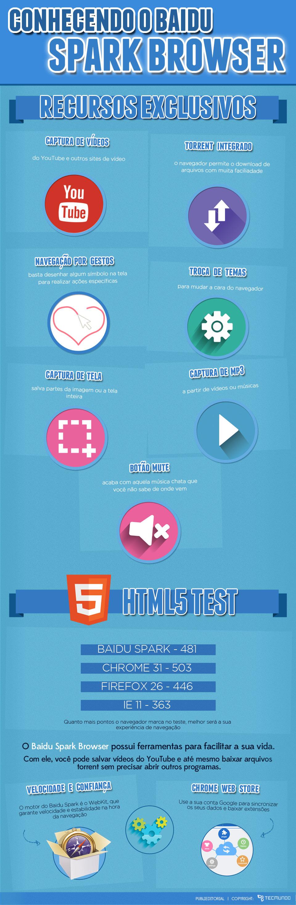 Baidu Spark Browser: uma nova forma de navegar pela internet [infográfico]