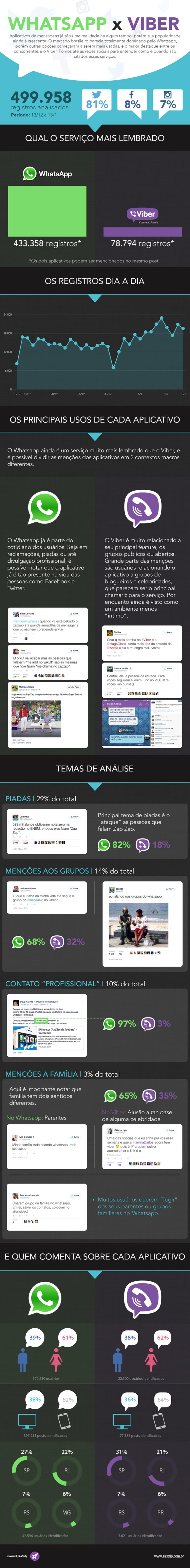 Mesmo com investimentos, Viber ainda está longe do WhatsApp [Infográfico]