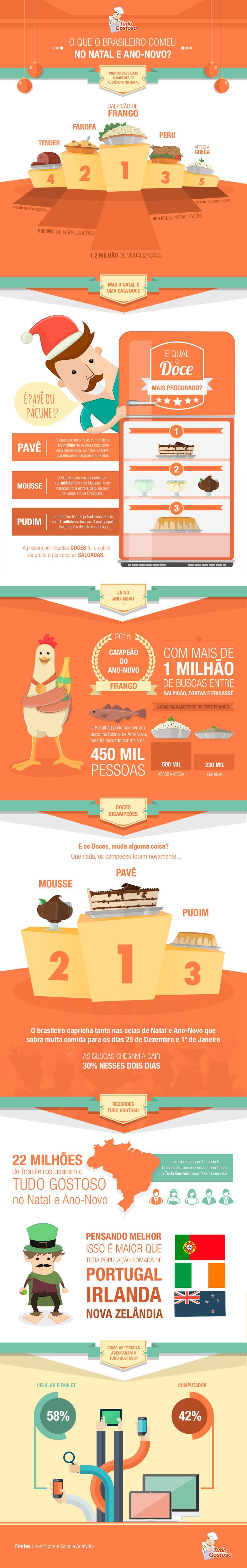 O que o brasileiro comeu no Natal e no Ano-Novo? [infográfico]