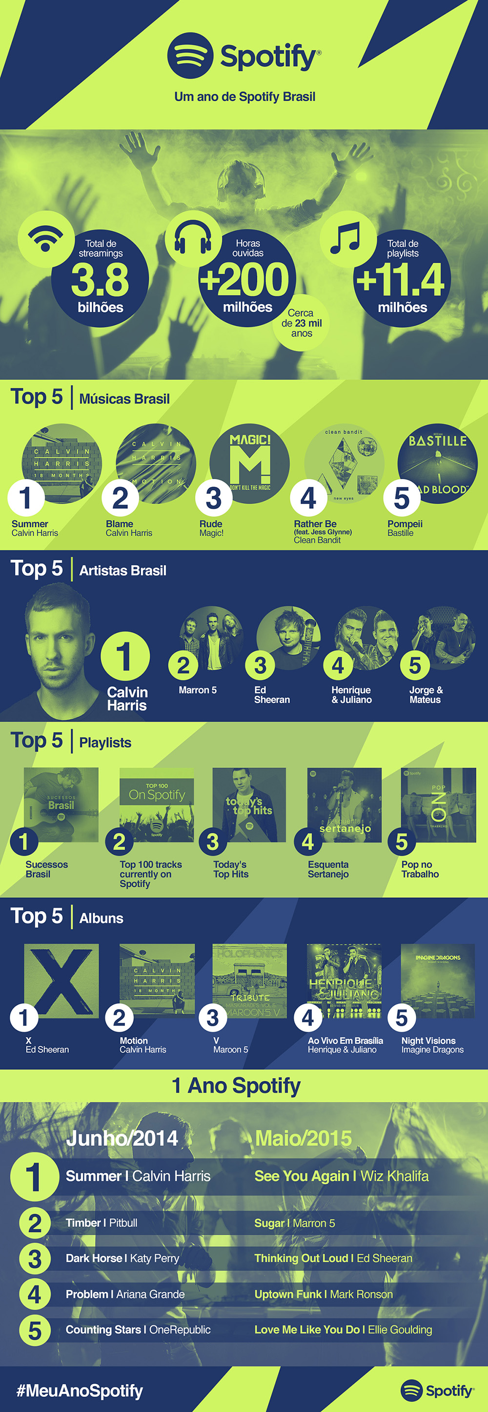 Spotify faz 1 ano no Brasil! Confira as músicas mais tocadas [infográfico]