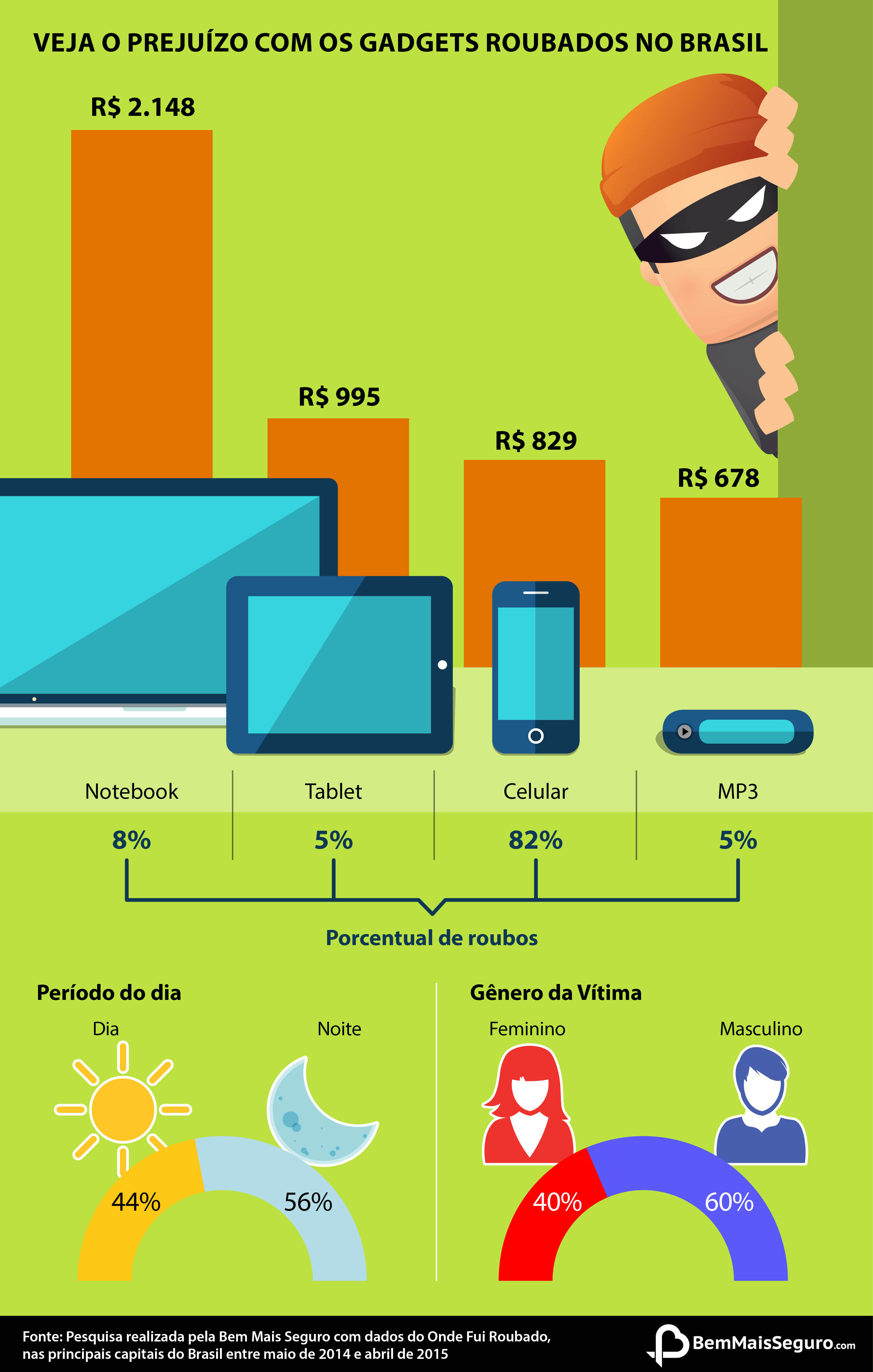 Infográfico mostra dados sobre o roubo de aparelhos eletrônicos no Brasil