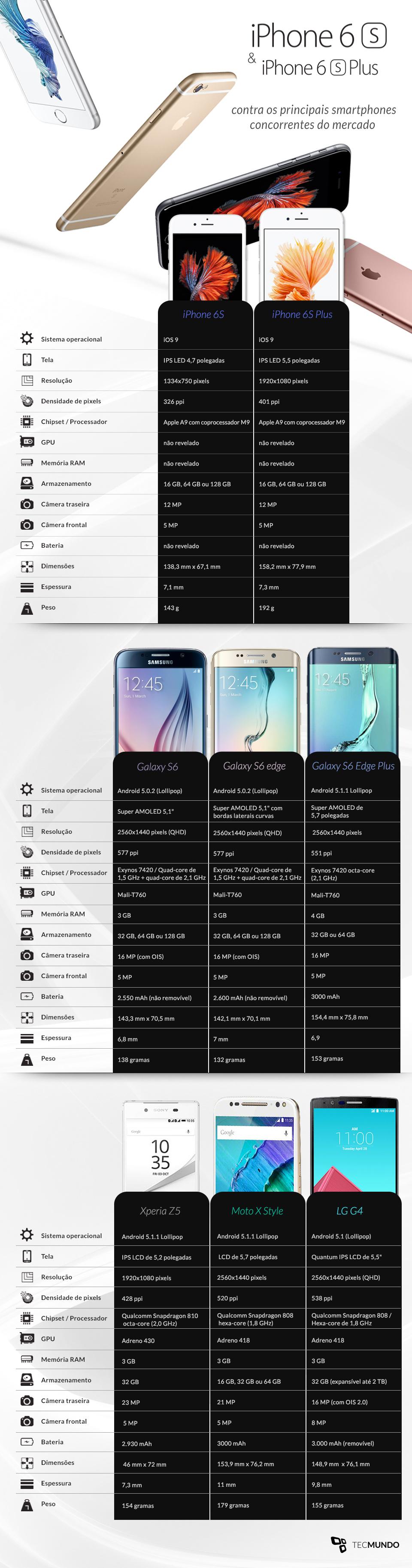 iPhone 6S e iPhone 6S Plus contra os principais smartphones do mercado