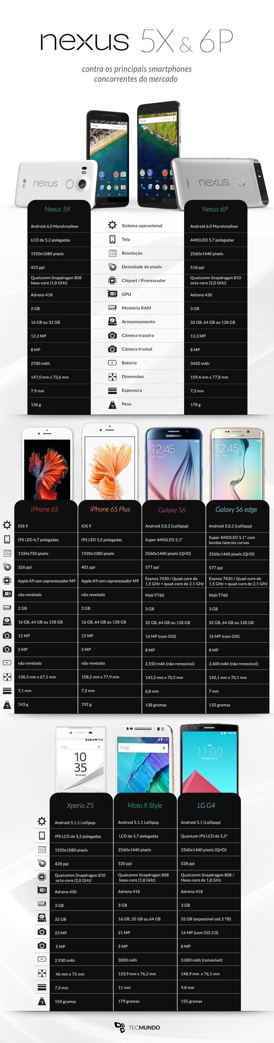 Nexus 5X e 6P contra os principais concorrentes do mercado