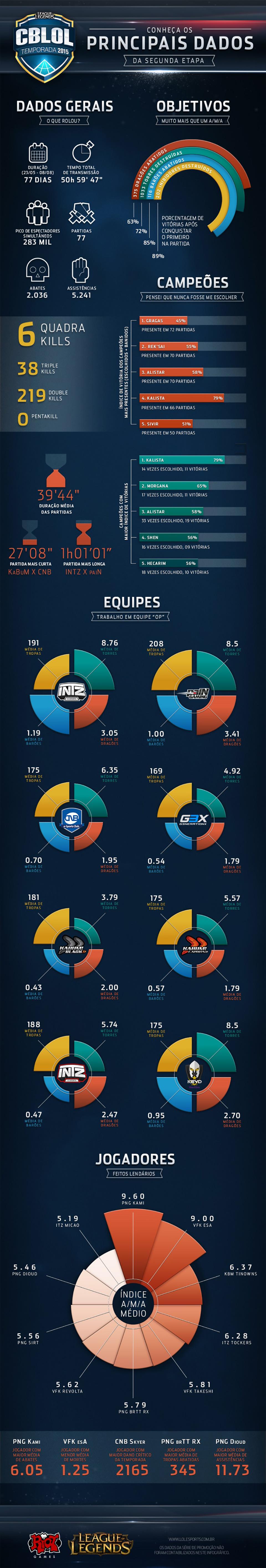Confira as estatísticas da segunda etapa do CBLoL 2015 [infográfico]