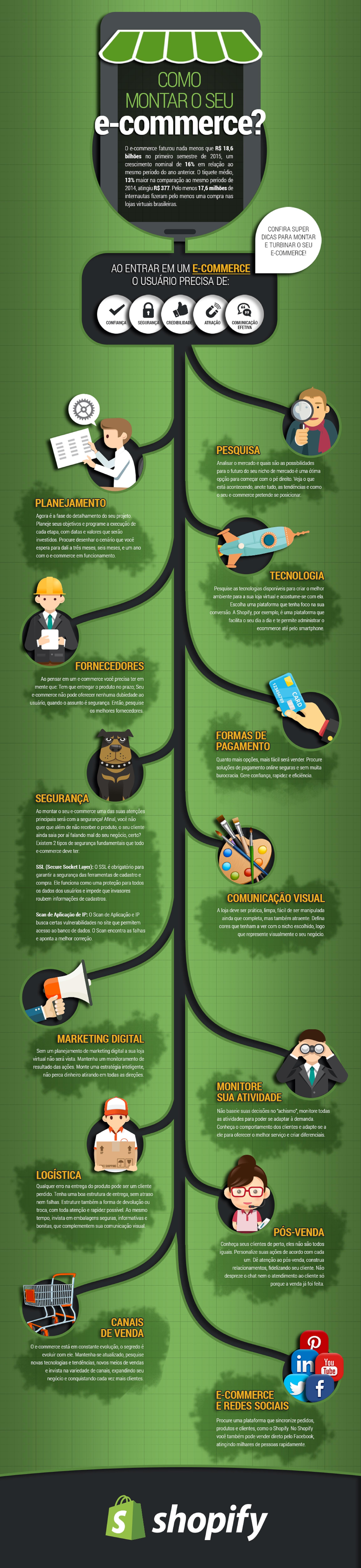 Dicas para montar seu e-commerce [infográfico]