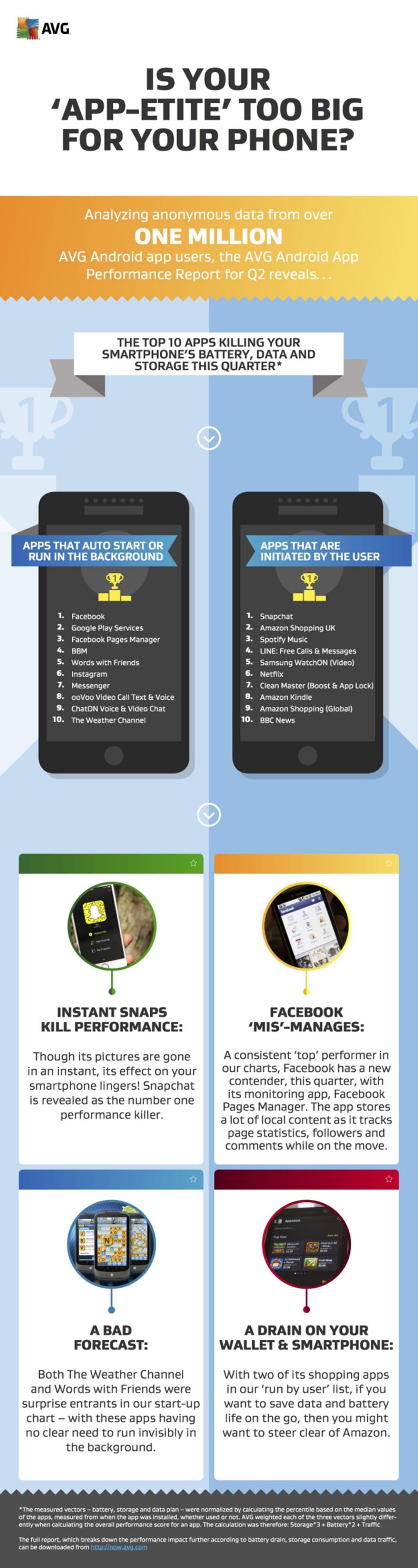 Relatório aponta os apps vilões de bateria e desempenho no Android