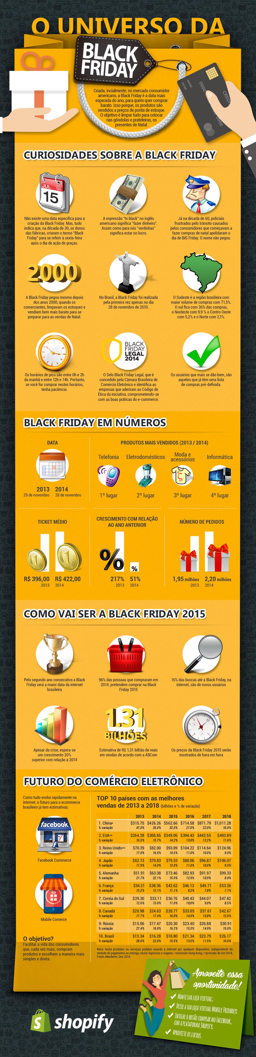 Black Friday: as maiores curiosidades sobre o grande evento de compras