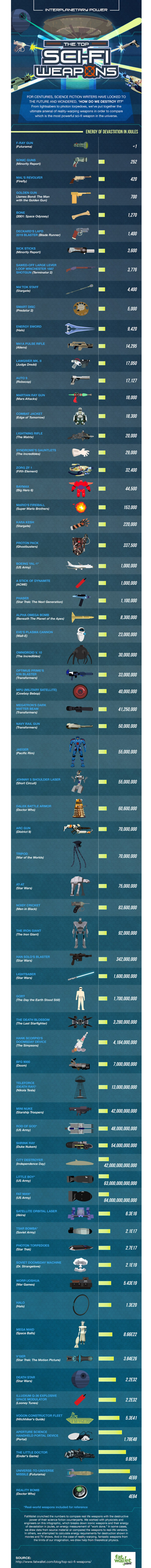 Quais são as armas mais poderosas da ficção científica? [infográfico]
