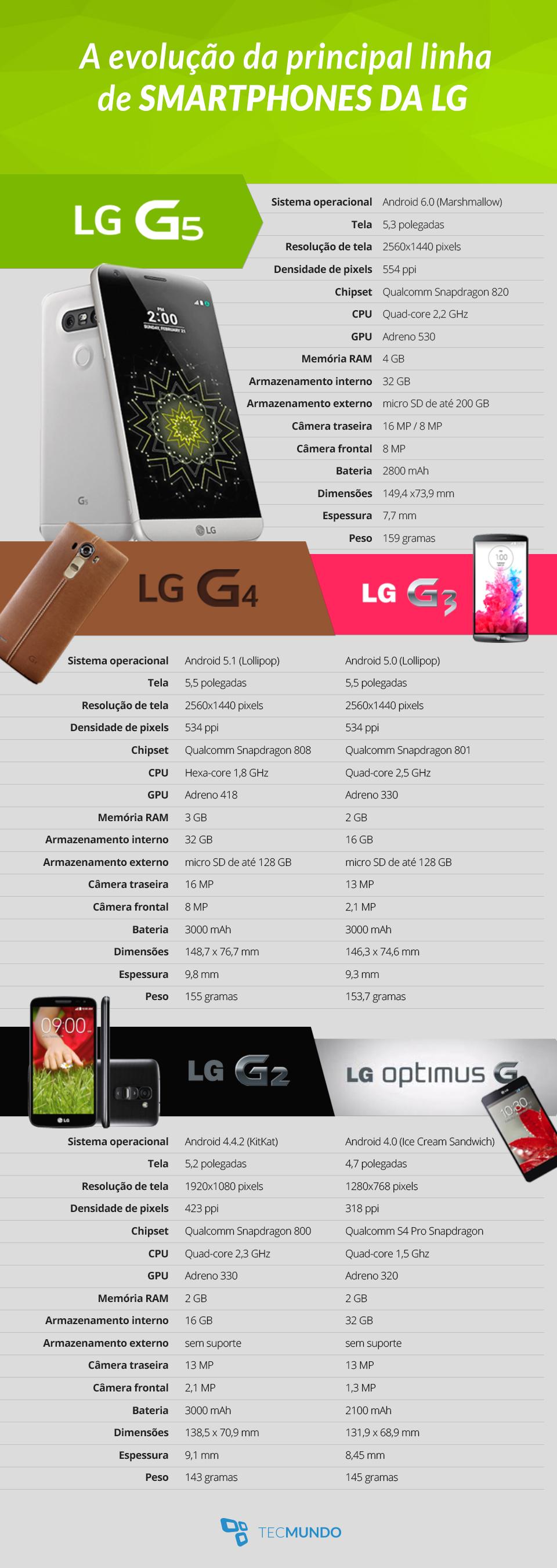 LG G5: confira a evolução da principal linha de smartphones da LG