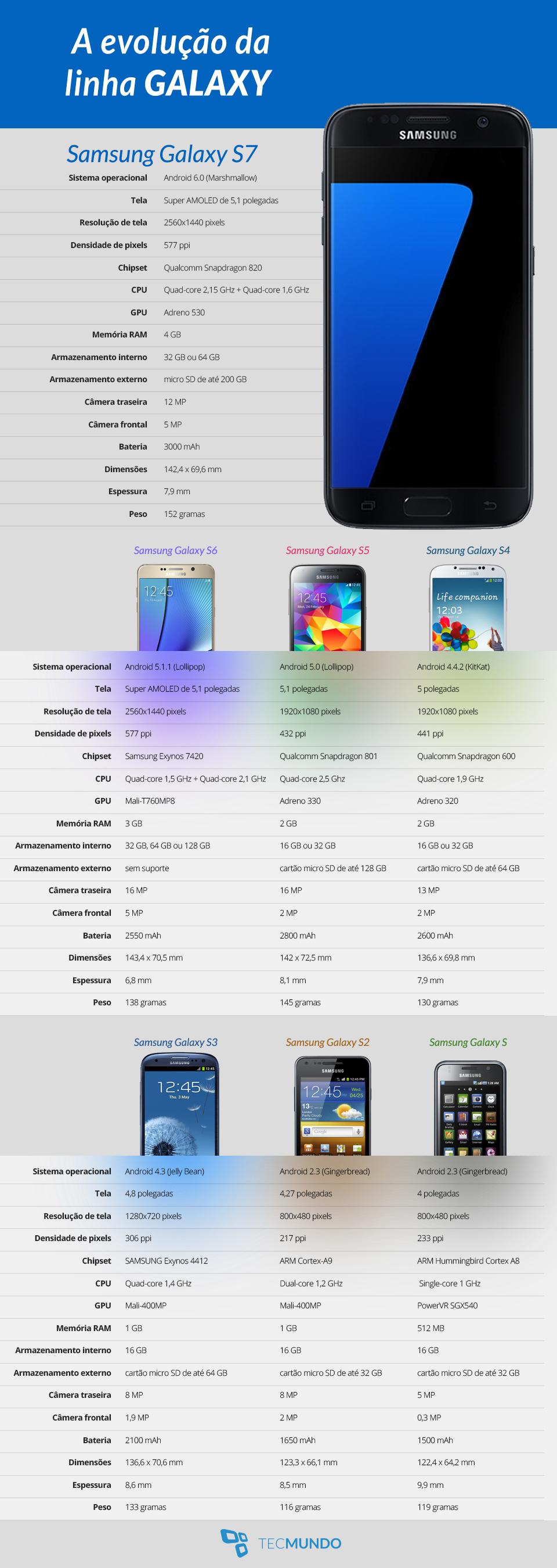 Galaxy S7: confira a evolução da principal linha de smartphones da Samsung