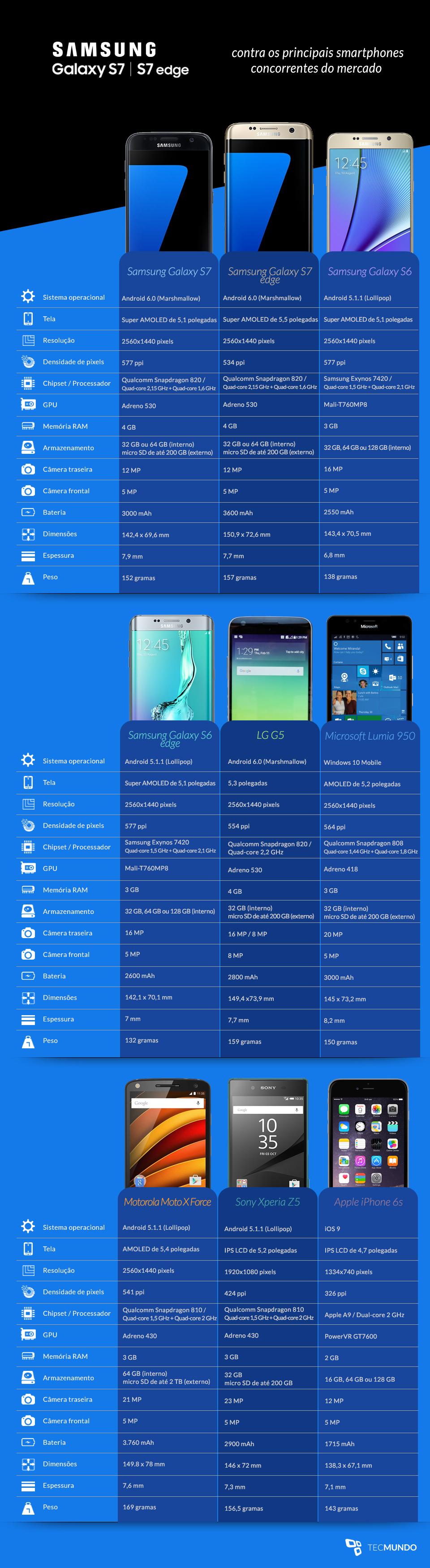 Comparação: Galaxy S7 e Galaxy S7 edge contra os principais concorrentes