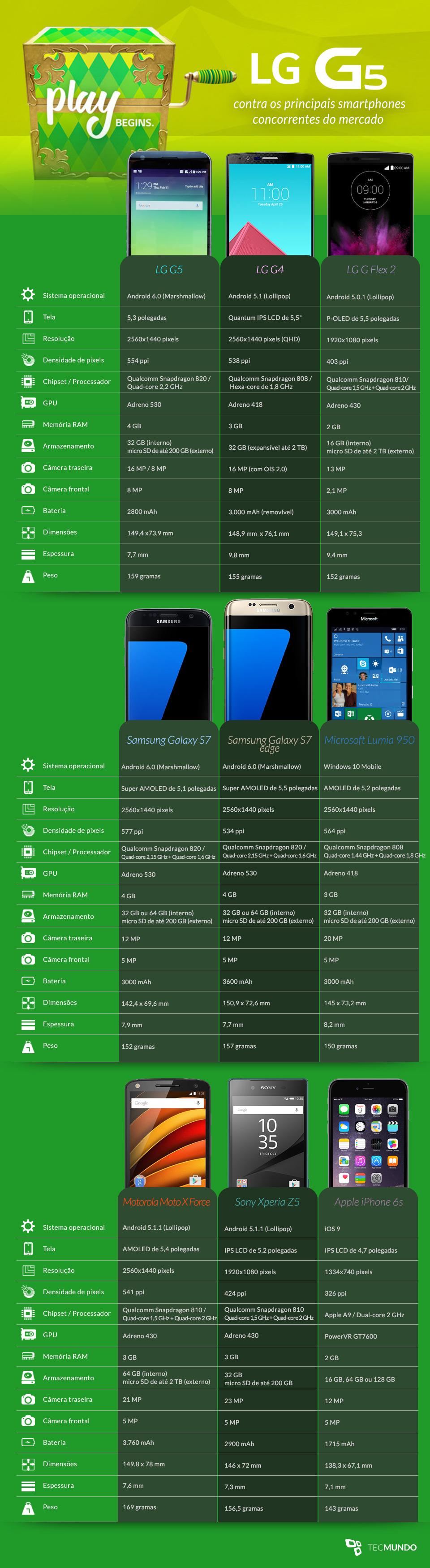 Comparação: LG G5 contra os principais concorrentes do mercado