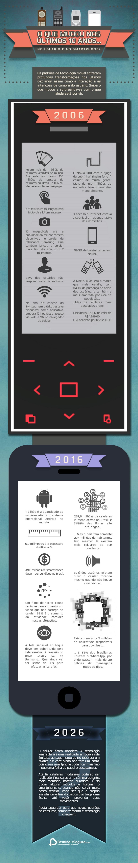 De 2006 a 2026: o que mudou e o que ainda vai mudar nos smartphones
