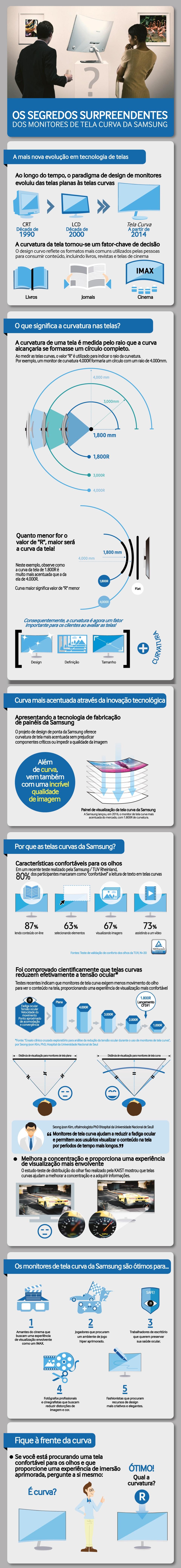 Samsung mostra as vantagens de seus monitores com tela curva [infográfico]