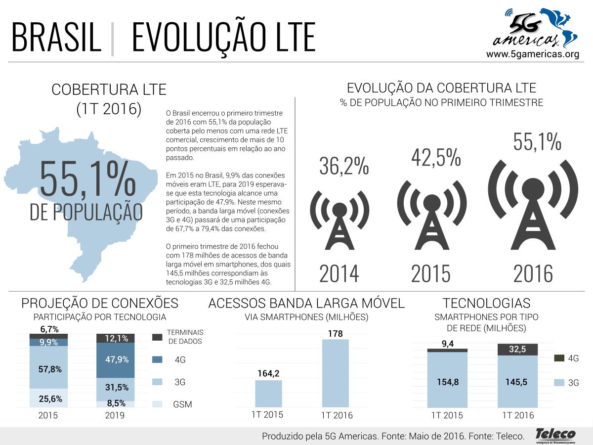 Internet 4G já está disponível para 55% dos brasileiros