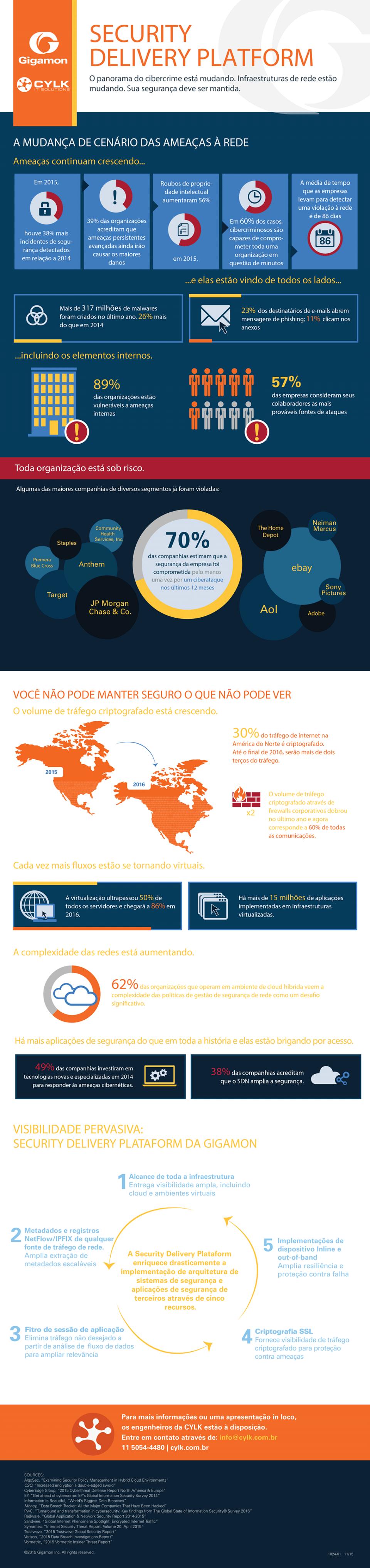 Crimes digitais: os riscos e os ataques estão por toda parte [infográfico]