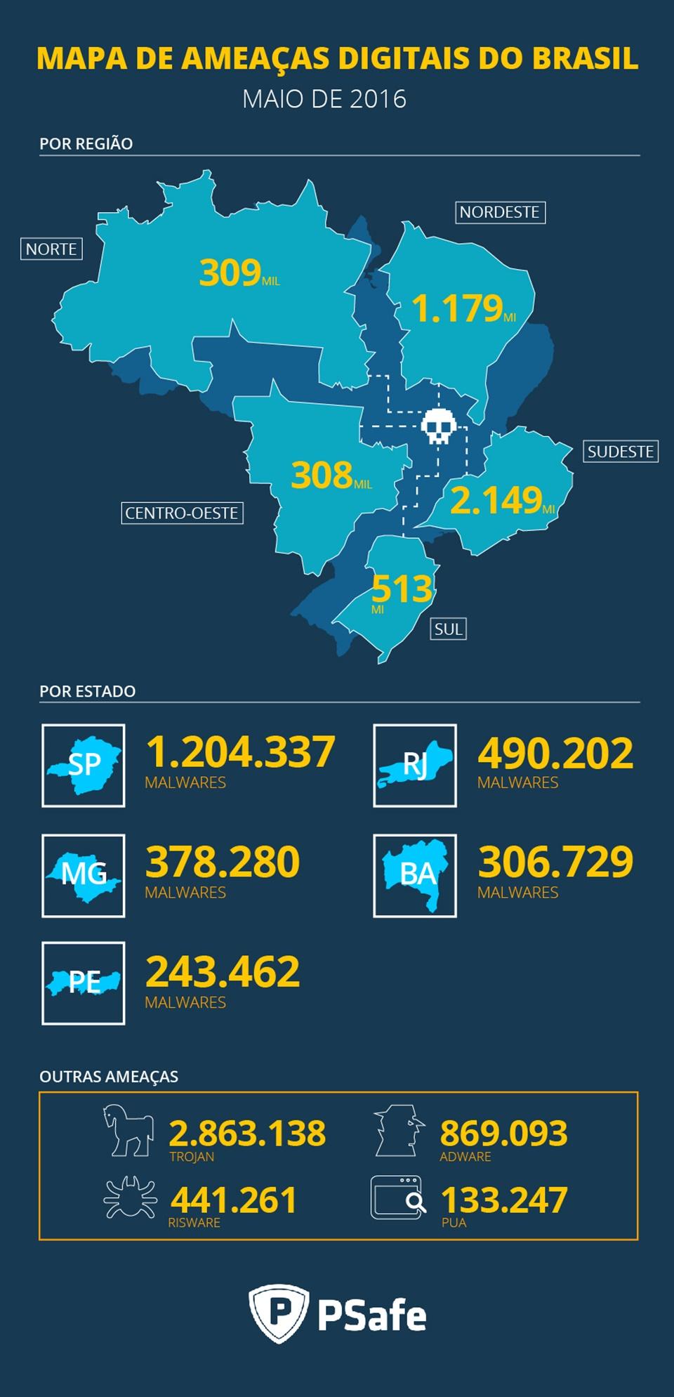 Sudeste é a região que mais sofre com malwares no Brasil
