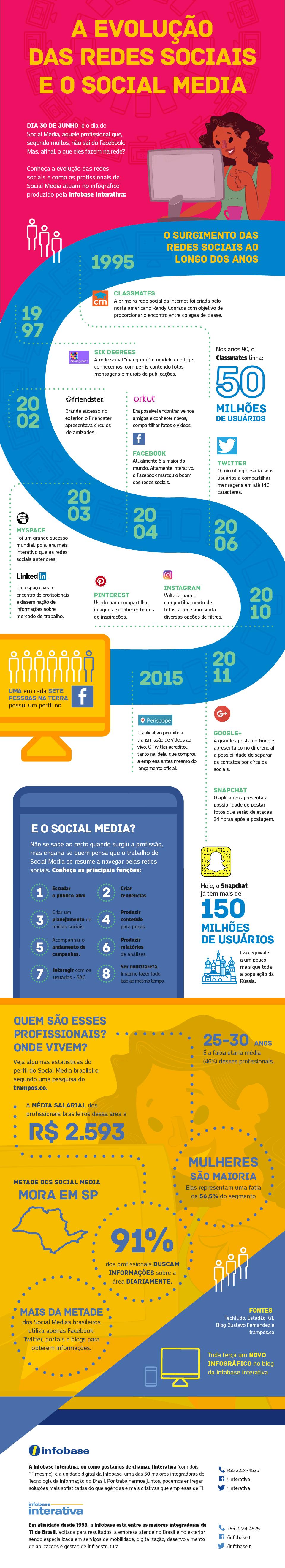 Entenda a evolução das redes sociais e do profissional de Social Media