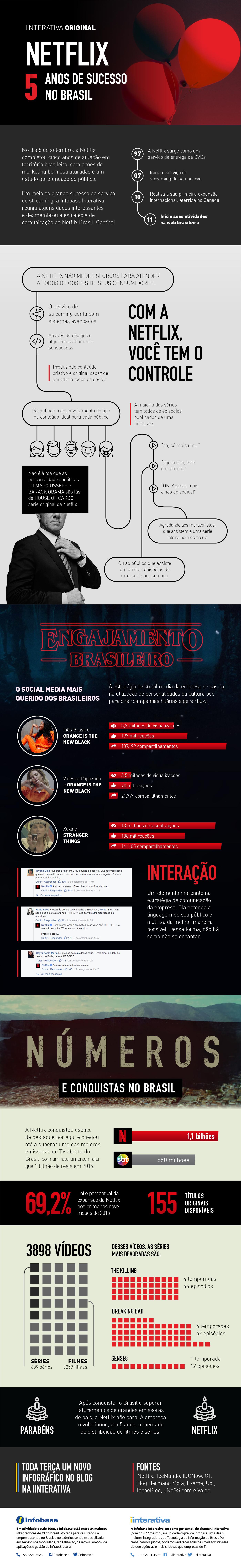 Netflix comemora 5 anos de sucesso no Brasil; relembre